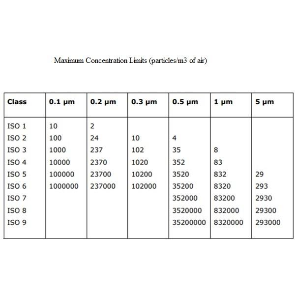 classfication